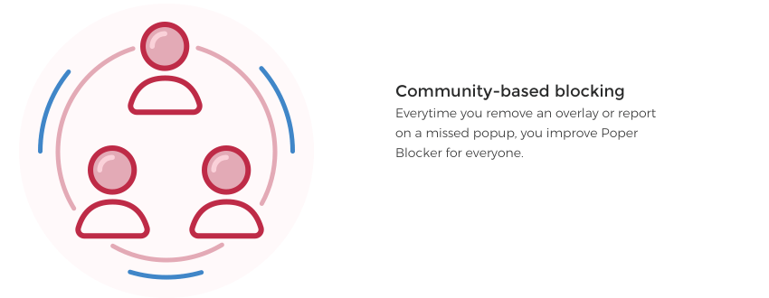 Community-based blocking